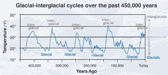 Glacial inter-glacial cycle